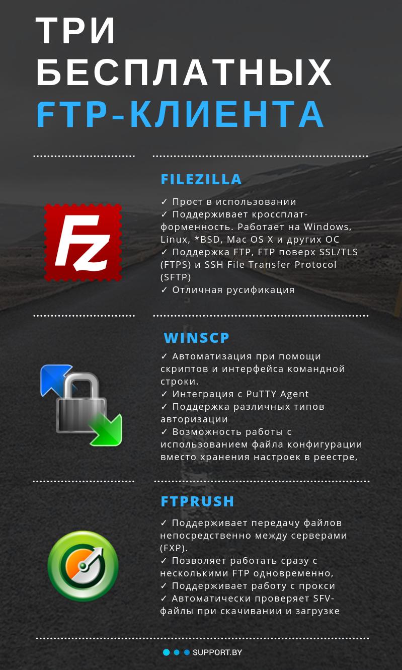 Бесплатный хостинг и передача файлов minecraft хостинг 5 слотов
